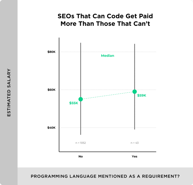 higher median salary for seos that code 768x737 1