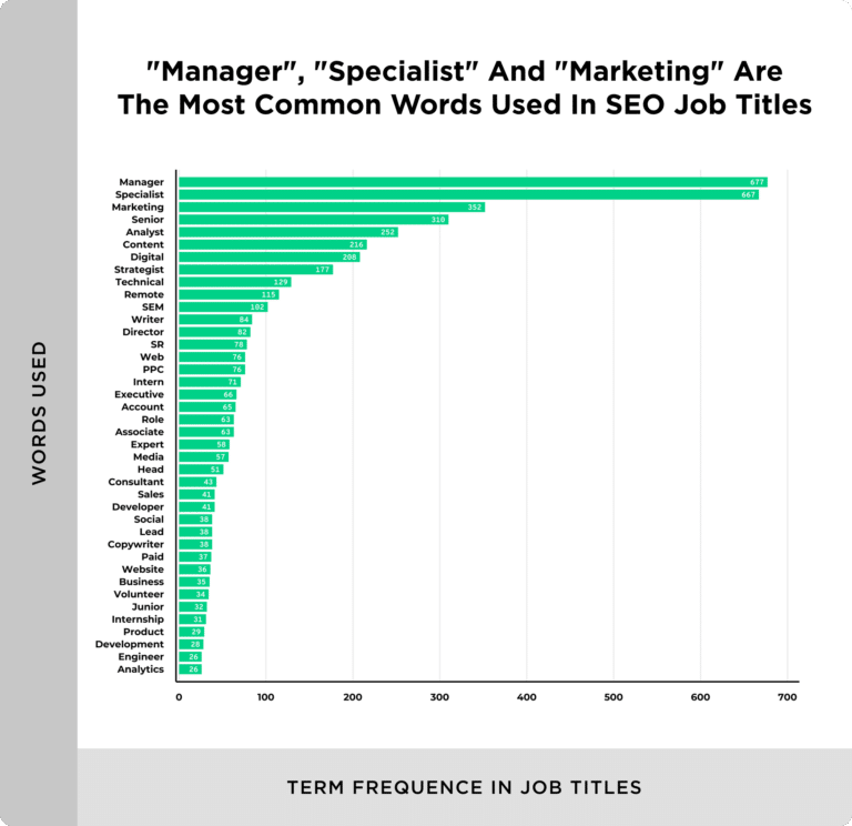 most common words in seo job titles 768x744 1