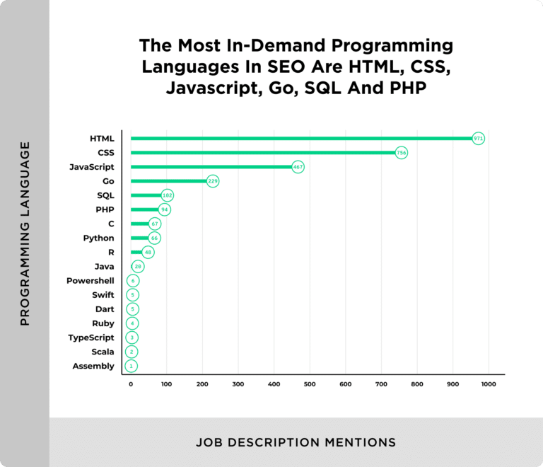 most in demand programming languages 768x660 1