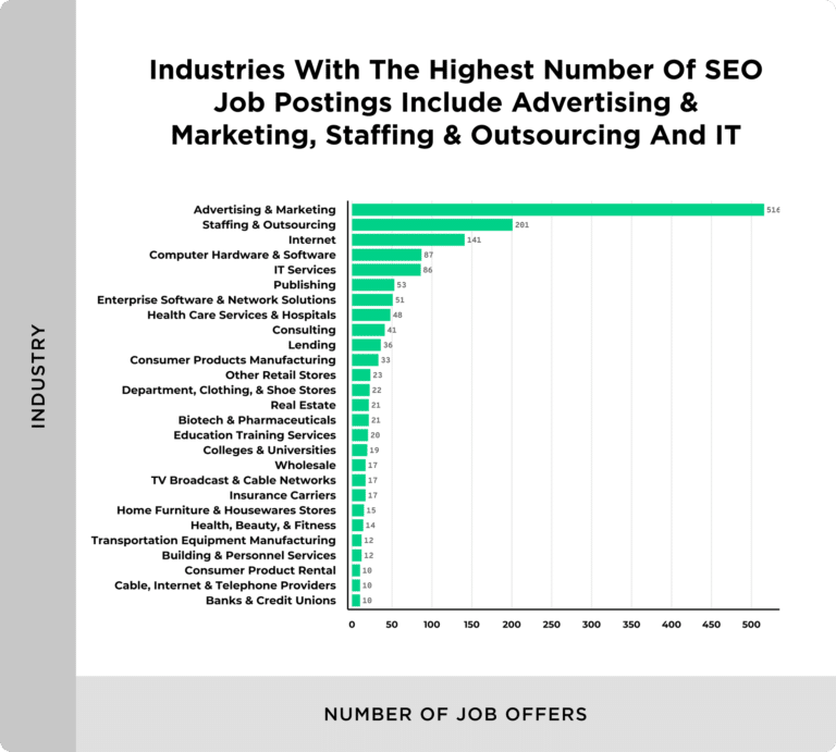 number of job postings by industry 768x691 1