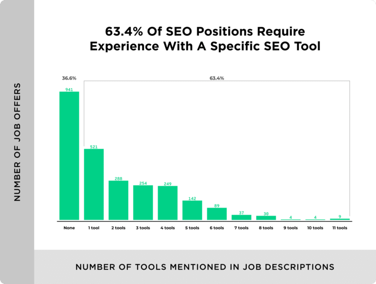 number of tools mentioned in job descriptions 768x579 1