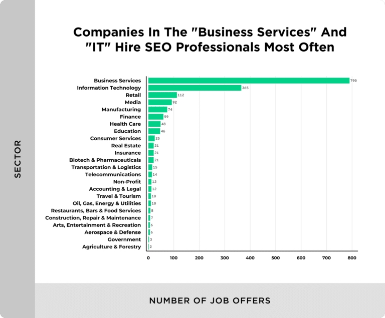 seo job postings by sector 768x635 1