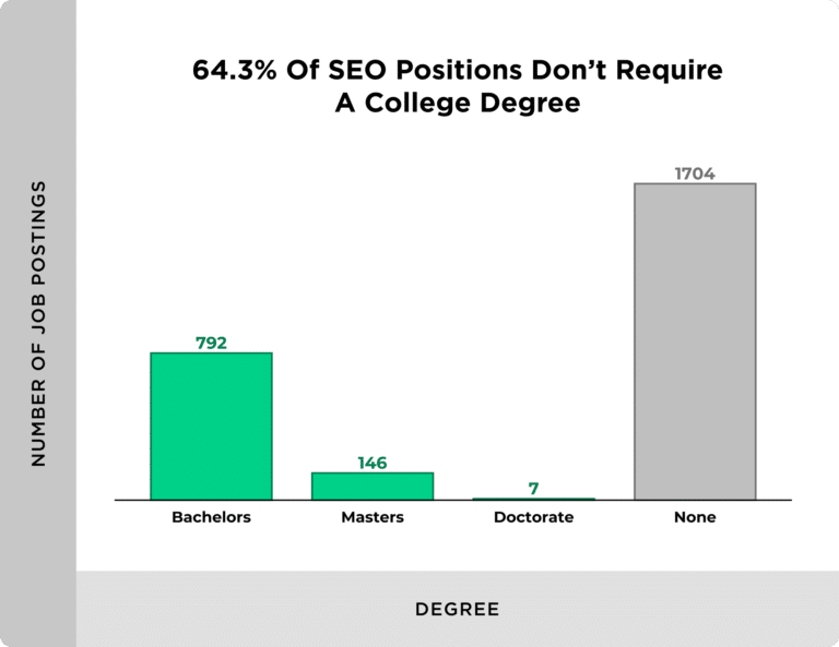 seo positions with no degree requirement 768x593 1