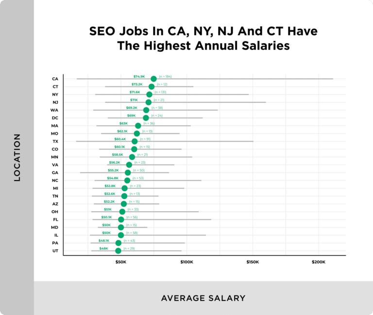 seo salary by state 768x649 1