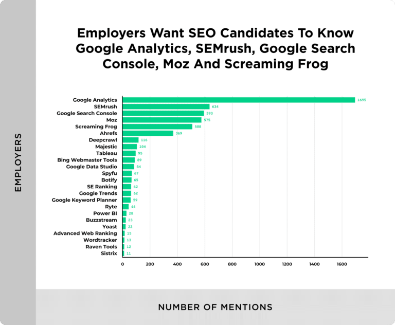 tools that employers want seo hires to use 768x632 1